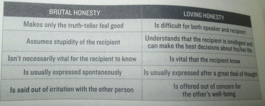 brutal honesty vs loving honesty